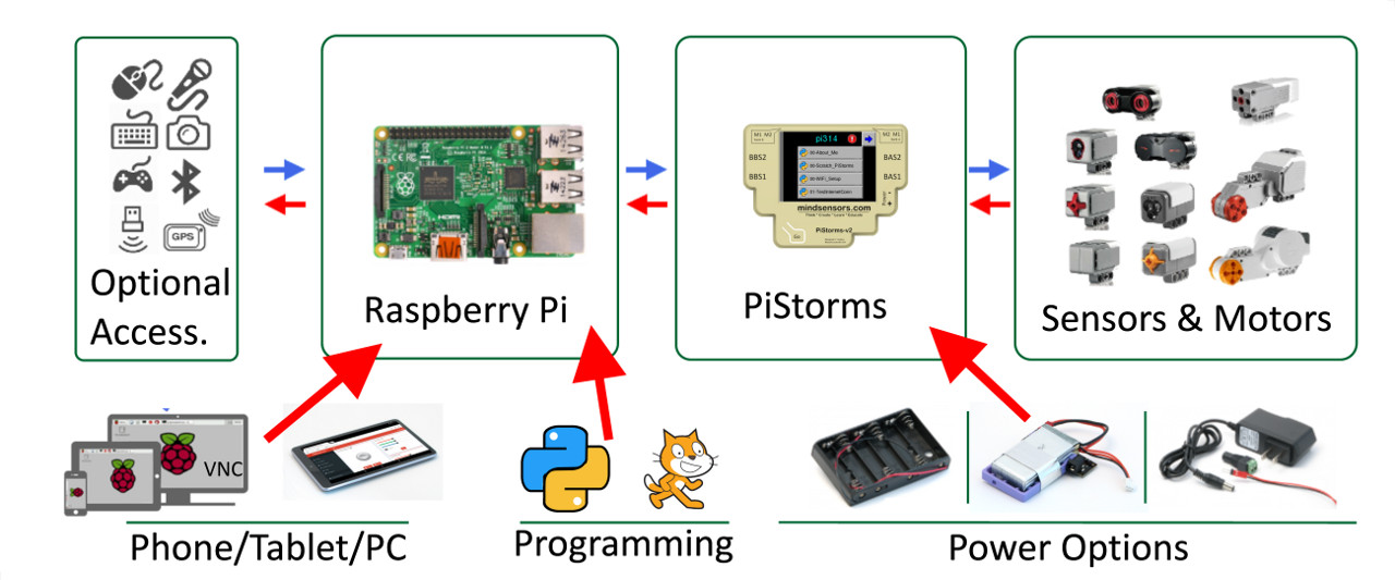 PiStorms Hardware Peripherals